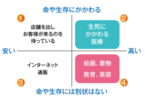 吉野営業トーク4商品美容